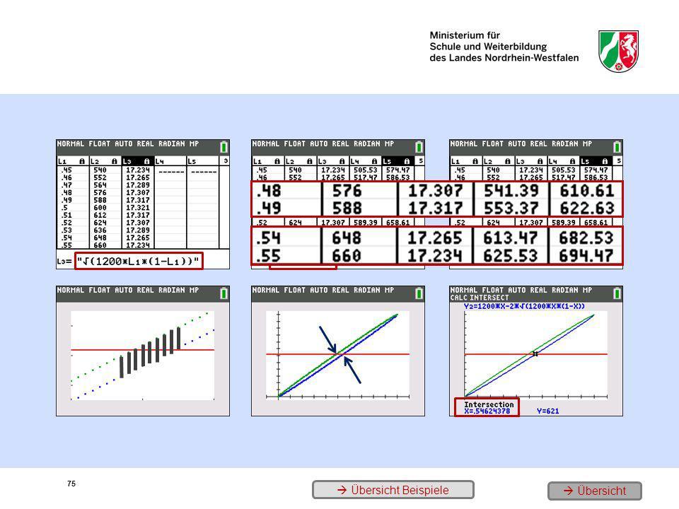 1. µ und σ für 0.45 p 0.55 2. die 2σ-Umgebungen für 0.45 p 0.55 und … 3. … die plausiblen Wahrscheinlichkeiten 4. graphische Darstellung für 0.45 p 0.