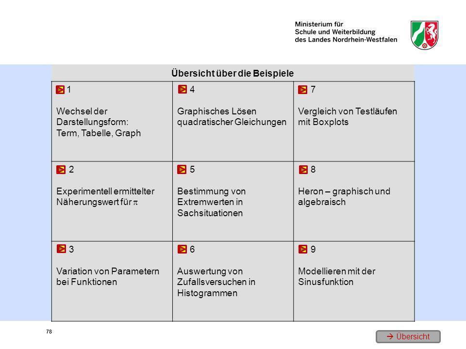 Übersicht über die Beispiele 1 Wechsel der Darstellungsform: Term, Tabelle, Graph 4 Graphisches Lösen quadratischer Gleichungen 7 Vergleich von Testlä