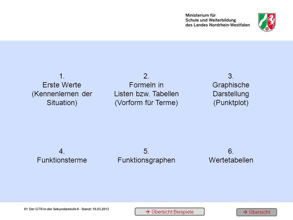 1. Erste Werte (Kennenlernen der Situation) 2. Formeln in Listen bzw. Tabellen (Vorform für Terme) 3. Graphische Darstellung (Punktplot) 4. Funktionst