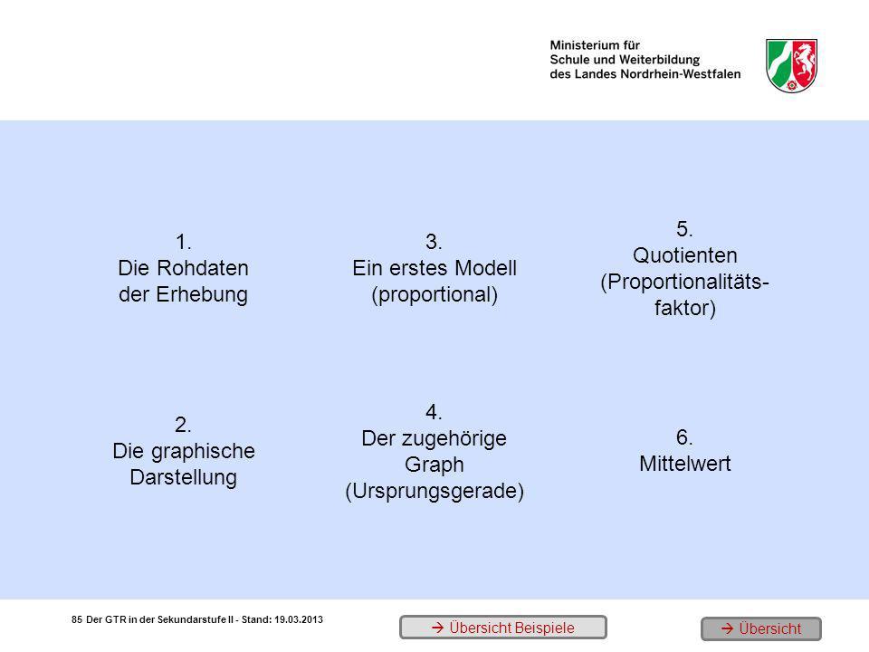 1. Die Rohdaten der Erhebung 3. Ein erstes Modell (proportional) 5. Quotienten (Proportionalitäts- faktor) 2. Die graphische Darstellung 4. Der zugehö
