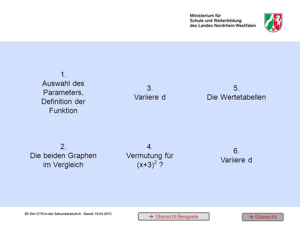 1. Auswahl des Parameters, Definition der Funktion 3. Variiere d 5. Die Wertetabellen 2. Die beiden Graphen im Vergleich 4. Vermutung für (x+3) 2 ? 6.