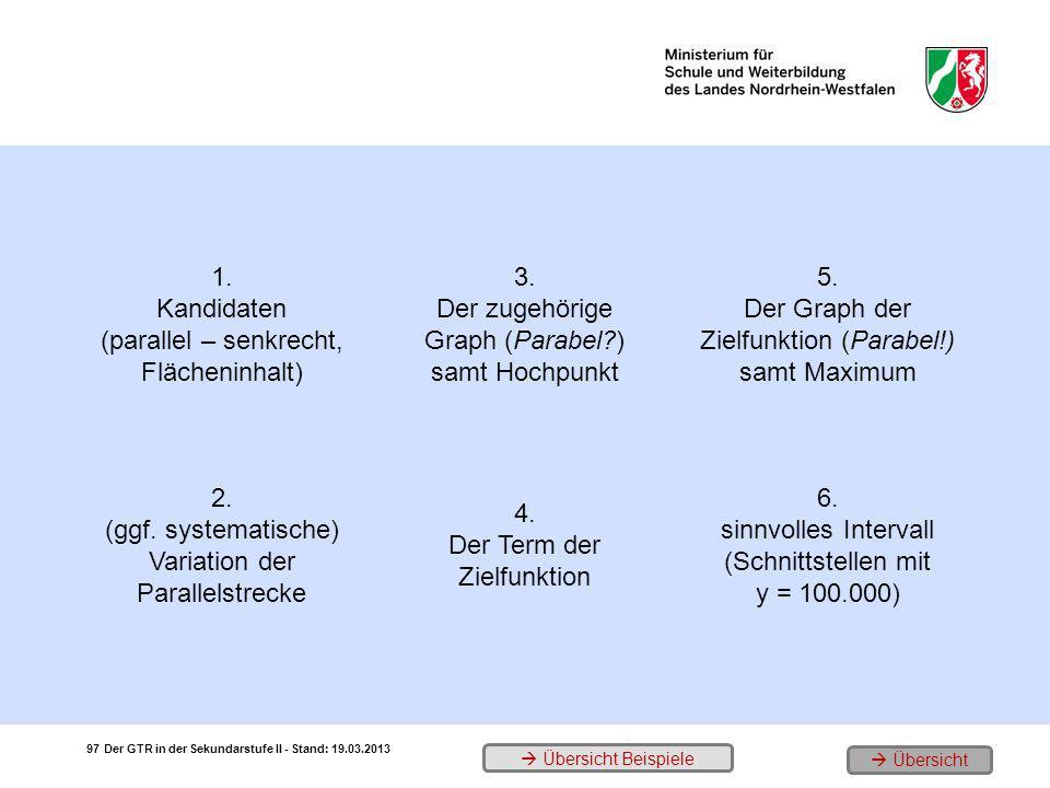 1. Kandidaten (parallel – senkrecht, Flächeninhalt) 3. Der zugehörige Graph (Parabel?) samt Hochpunkt 5. Der Graph der Zielfunktion (Parabel!) samt Ma