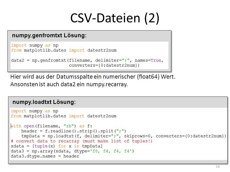 CSV-Dateien (2) 14 numpy.genfromtxt Lösung: Hier wird aus der Datumsspalte ein numerischer (float64) Wert. Ansonsten ist auch data2 ein numpy.recarray
