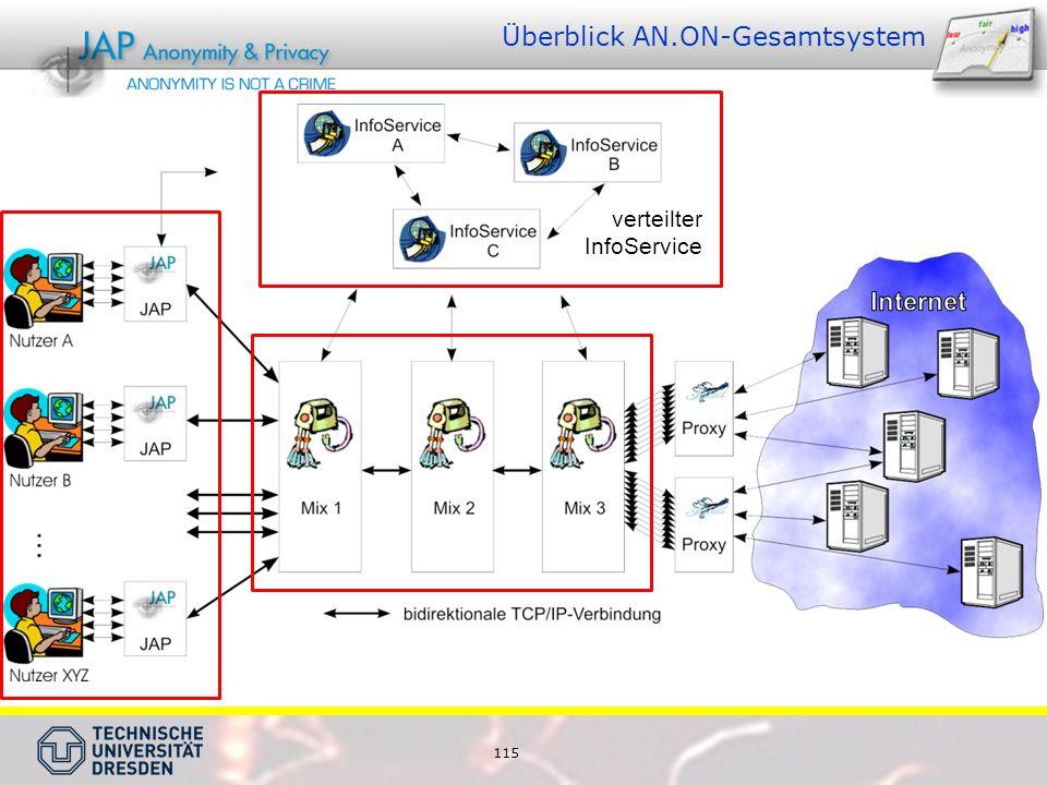 115 Überblick AN.ON-Gesamtsystem verteilter InfoService