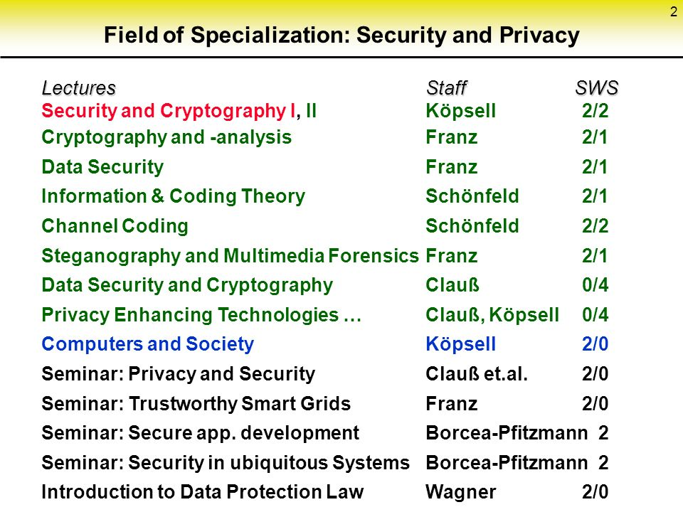 2 Field of Specialization: Security and Privacy Lectures Staff SWS Lectures Staff SWS Security and Cryptography I, IIKöpsell2/2 Cryptography and -analysisFranz2/1 Data SecurityFranz2/1 Information & Coding TheorySchönfeld2/1 Channel CodingSchönfeld2/2 Steganography and Multimedia ForensicsFranz2/1 Data Security and CryptographyClauß0/4 Privacy Enhancing Technologies …Clauß, Köpsell 0/4 Computers and SocietyKöpsell2/0 Seminar: Privacy and SecurityClauß et.al.2/0 Seminar: Trustworthy Smart GridsFranz2/0 Seminar: Secure app.