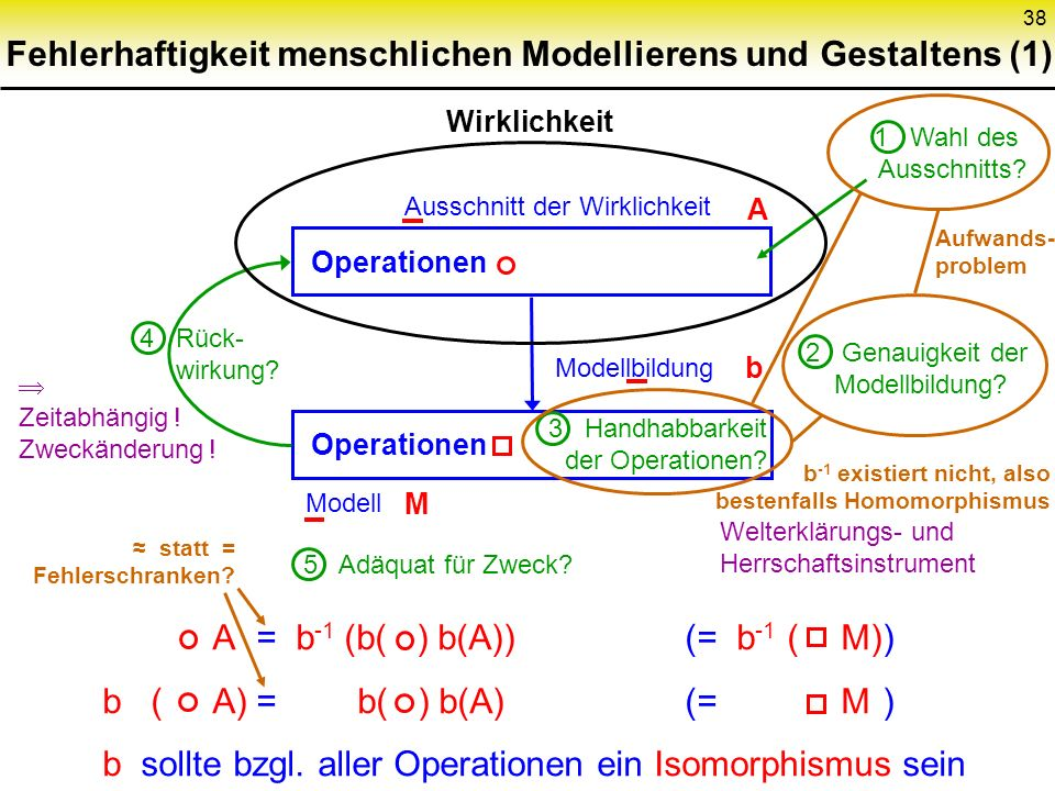 38 Fehlerhaftigkeit menschlichen Modellierens und Gestaltens (1) Wirklichkeit Ausschnitt der Wirklichkeit Modellbildung Modell Operationen A b M A = b -1 (b( ) b(A))(= b -1 ( M)) b ( A)= b( ) b(A)(= M ) b sollte bzgl.