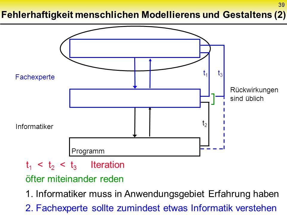 39 Fehlerhaftigkeit menschlichen Modellierens und Gestaltens (2) Fachexperte Informatiker Programm t 1 t 3 t2t2 t 1 < t 2 < t 3 Iteration öfter miteinander reden 1.