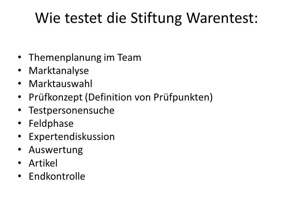 Wie testet die Stiftung Warentest: Themenplanung im Team Marktanalyse Marktauswahl Prüfkonzept (Definition von Prüfpunkten) Testpersonensuche Feldphas