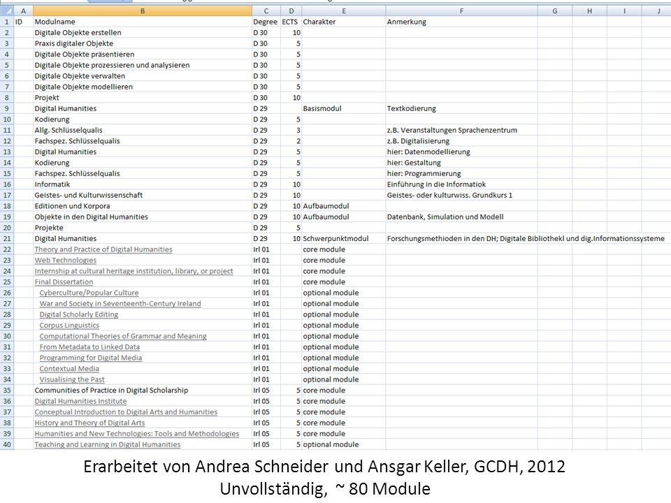 Erarbeitet von Andrea Schneider und Ansgar Keller, GCDH, 2012 Unvollständig, ~ 80 Module