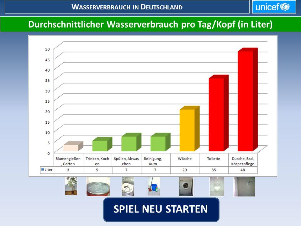 Durchschnittlicher Wasserverbrauch pro Tag/Kopf (in Liter) W ASSERVERBRAUCH IN D EUTSCHLAND SPIEL NEU STARTEN