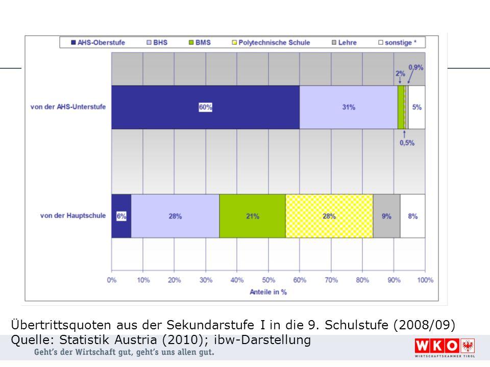 Übertrittsquoten aus der Sekundarstufe I in die 9. Schulstufe (2008/09) Quelle: Statistik Austria (2010); ibw-Darstellung