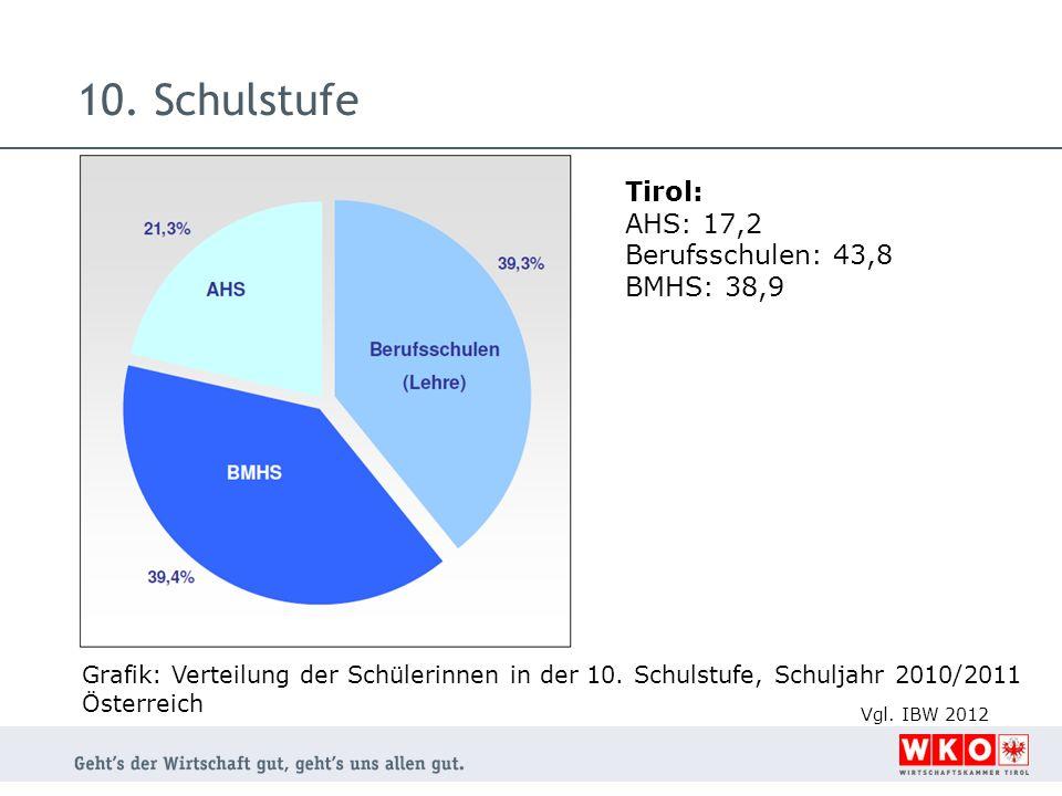 10. Schulstufe Tirol: AHS: 17,2 Berufsschulen: 43,8 BMHS: 38,9 Grafik: Verteilung der Schülerinnen in der 10. Schulstufe, Schuljahr 2010/2011 Österrei