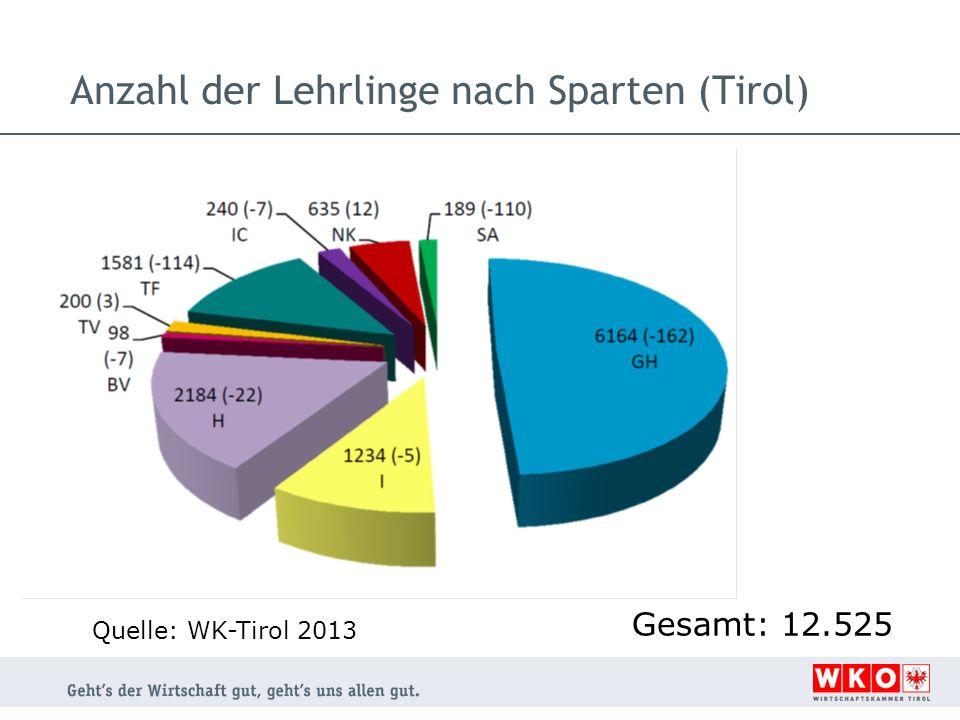 Anzahl der Lehrlinge nach Sparten (Tirol) Gesamt: 12.525 Quelle: WK-Tirol 2013
