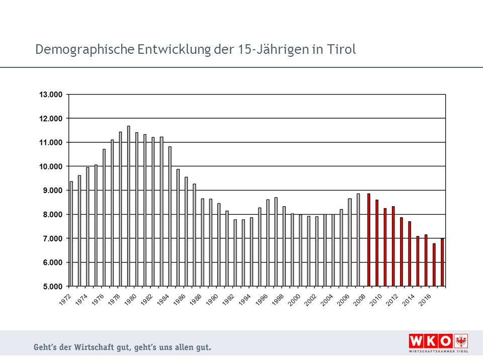 Bildungswege der 15-jährigen Duale Ausbildung Praktiker mit geringem schulischen Lernvermögen 2 - 3% schwer vermittelbare Jugendliche 18% ohne Ausbildung Schulische Ausbildung AHS HTL HAK HLW Grafik: Zahl der 20-Jährigen und 60-Jährigen in Tirol Prognosewerte ab 2011 (Hauptszenario)