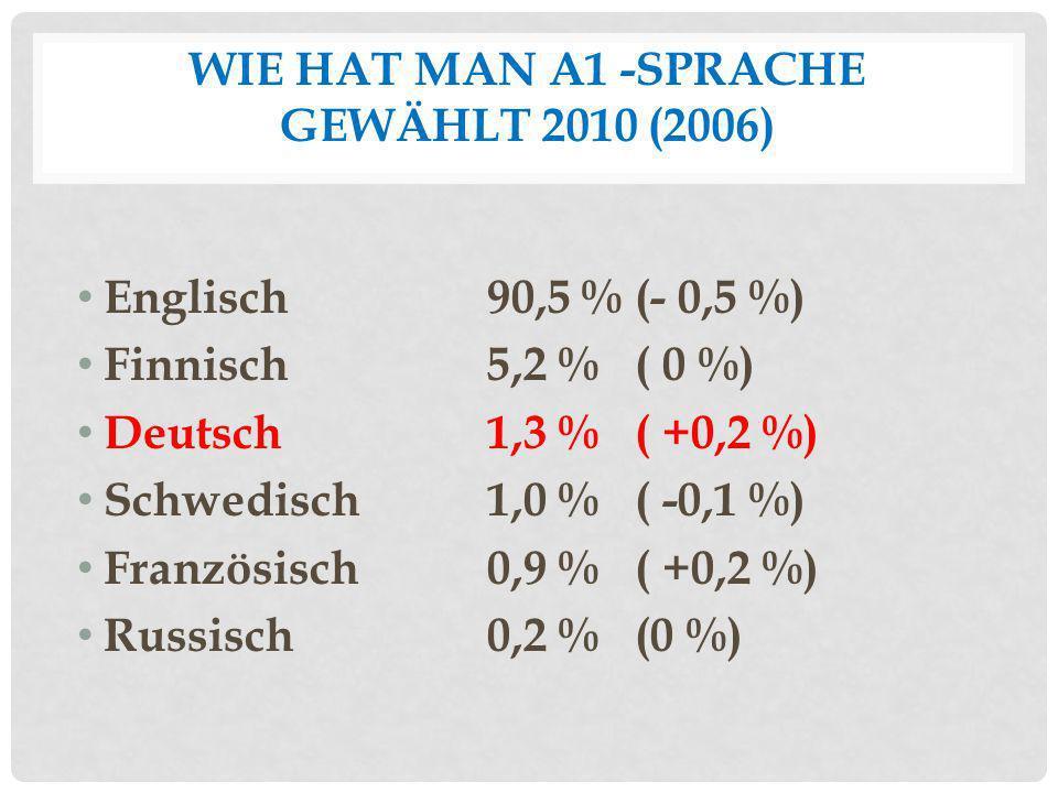 WIE HAT MAN A1 -SPRACHE GEWÄHLT 2010 (2006) Englisch 90,5 % (- 0,5 %) Finnisch5,2 % ( 0 %) Deutsch1,3 % ( +0,2 %) Schwedisch 1,0 % ( -0,1 %) Französis