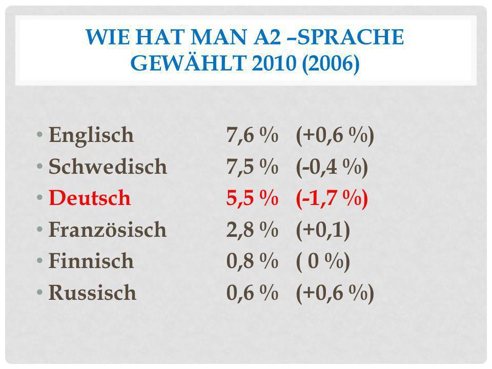 WIE HAT MAN A2 –SPRACHE GEWÄHLT 2010 (2006) Englisch 7,6 % (+0,6 %) Schwedisch7,5 % (-0,4 %) Deutsch5,5 % (-1,7 %) Französisch2,8 % (+0,1) Finnisch0,8
