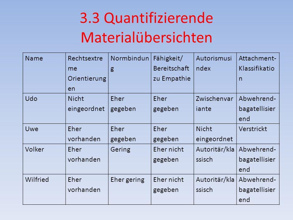 3.3 Quantifizierende Materialübersichten Name Rechtsextre me Orientierung en Normbindun g Fähigkeit/ Bereitschaft zu Empathie Autorismusi ndex Attachm