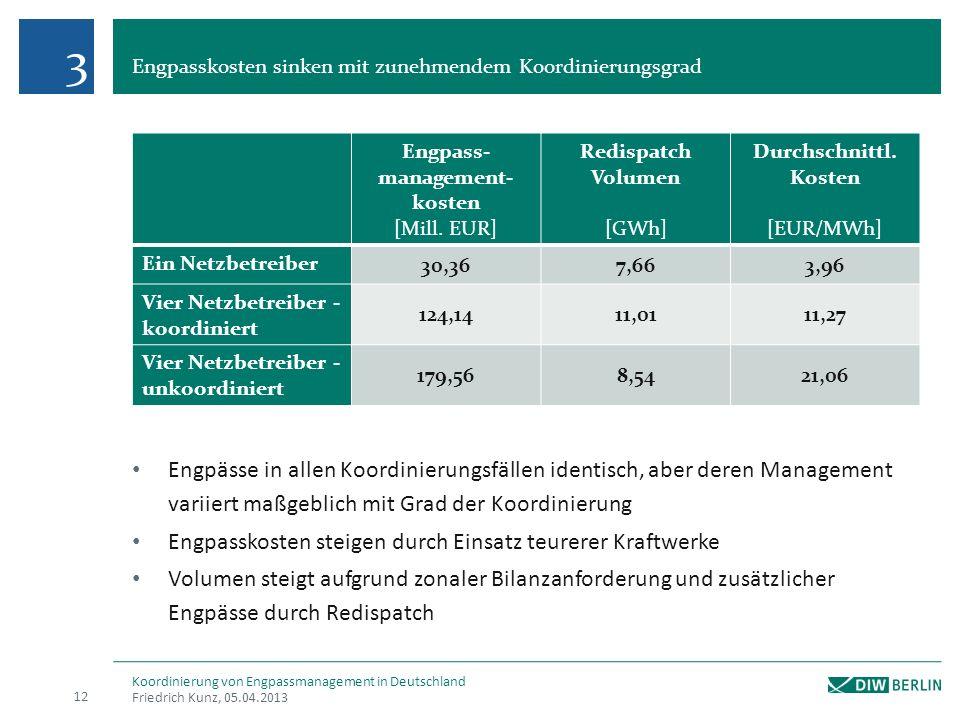 Engpasskosten sinken mit zunehmendem Koordinierungsgrad Friedrich Kunz, 05.04.2013 12 Koordinierung von Engpassmanagement in Deutschland Engpass- mana