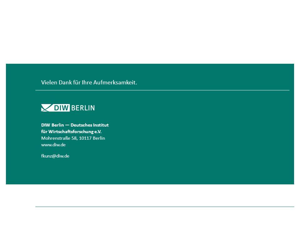 Vielen Dank für Ihre Aufmerksamkeit. DIW Berlin Deutsches Institut für Wirtschaftsforschung e.V. Mohrenstraße 58, 10117 Berlin www.diw.de fkunz@diw.de