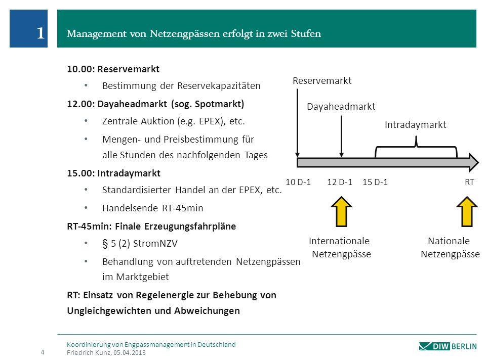 Management von Netzengpässen erfolgt in zwei Stufen 10.00: Reservemarkt Bestimmung der Reservekapazitäten 12.00: Dayaheadmarkt (sog. Spotmarkt) Zentra