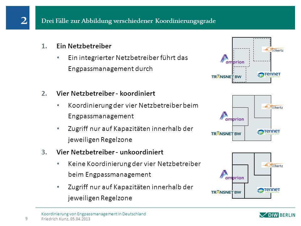 Drei Fälle zur Abbildung verschiedener Koordinierungsgrade Friedrich Kunz, 05.04.2013 9 Koordinierung von Engpassmanagement in Deutschland 1.Ein Netzb