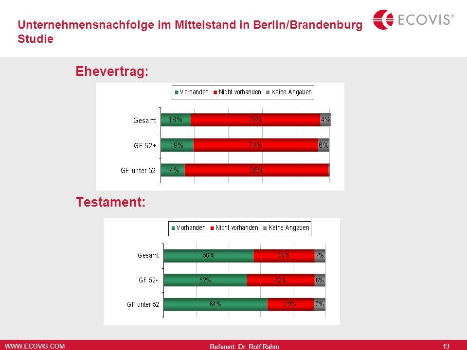 WWW.ECOVIS.COM Ehevertrag: Testament: Referent: Dr. Rolf Rahm 13 Unternehmensnachfolge im Mittelstand in Berlin/Brandenburg Studie