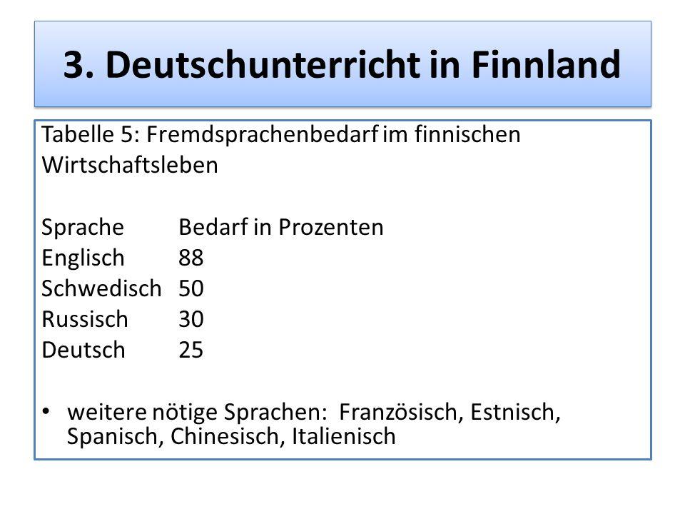 3. Deutschunterricht in Finnland Tabelle 5: Fremdsprachenbedarf im finnischen Wirtschaftsleben SpracheBedarf in Prozenten Englisch88 Schwedisch50 Russ