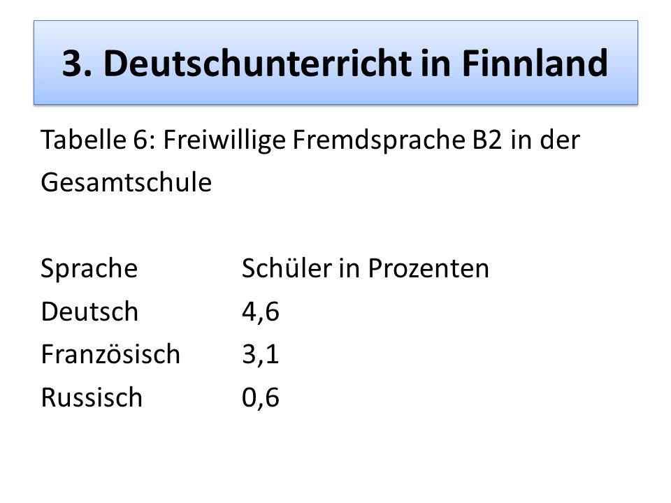 3. Deutschunterricht in Finnland Tabelle 6: Freiwillige Fremdsprache B2 in der Gesamtschule SpracheSchüler in Prozenten Deutsch4,6 Französisch3,1 Russ