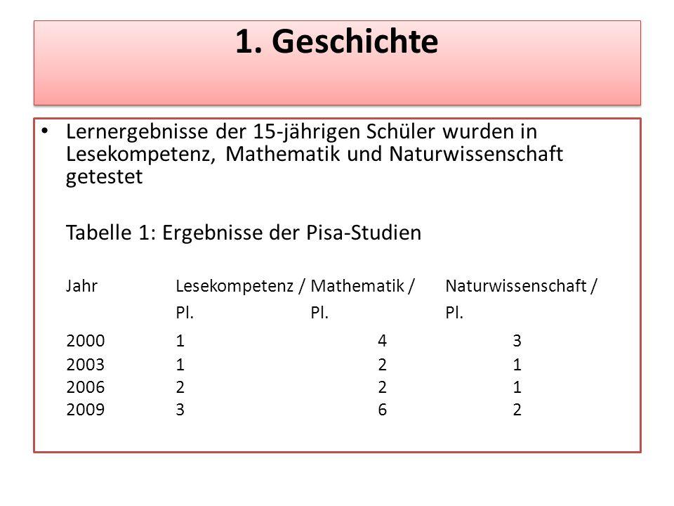 1. Geschichte Lernergebnisse der 15-jährigen Schüler wurden in Lesekompetenz, Mathematik und Naturwissenschaft getestet Tabelle 1: Ergebnisse der Pisa