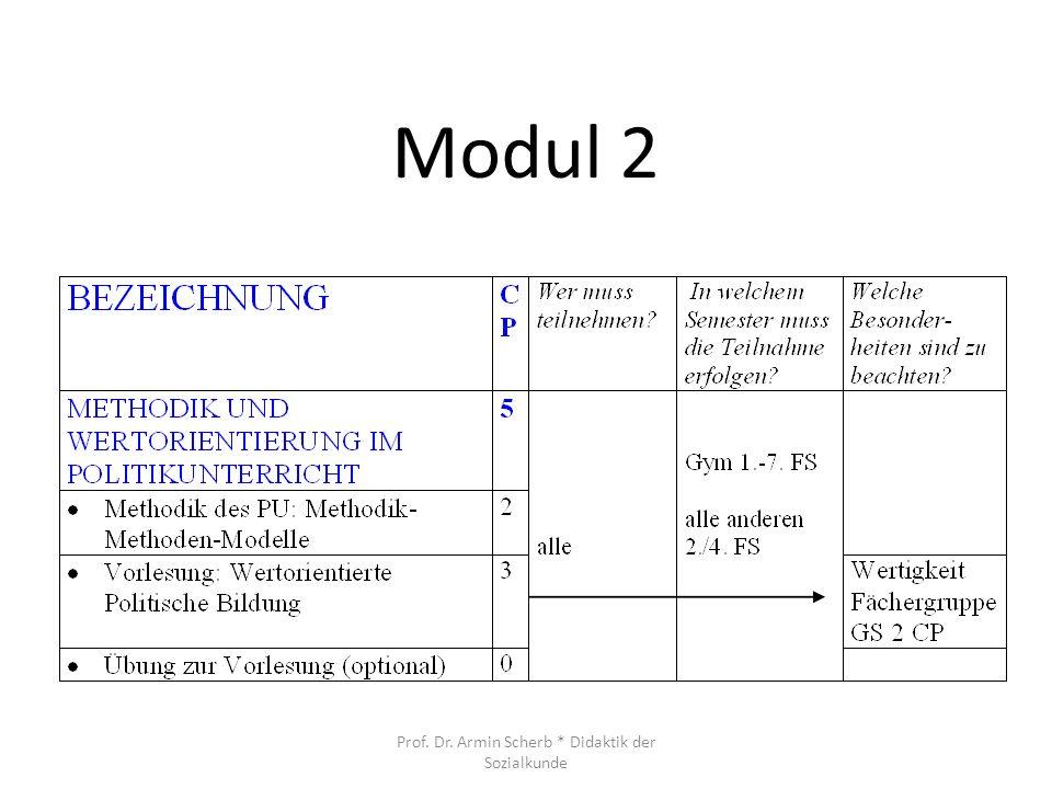 Modul 2 Prof. Dr. Armin Scherb * Didaktik der Sozialkunde