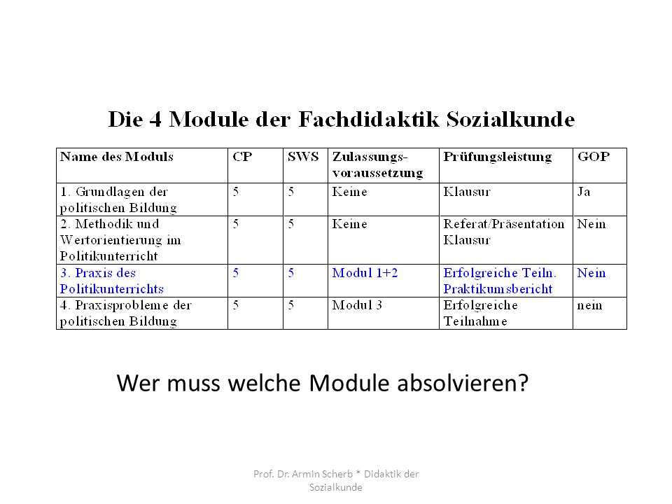 Wer muss welche Module absolvieren? Prof. Dr. Armin Scherb * Didaktik der Sozialkunde