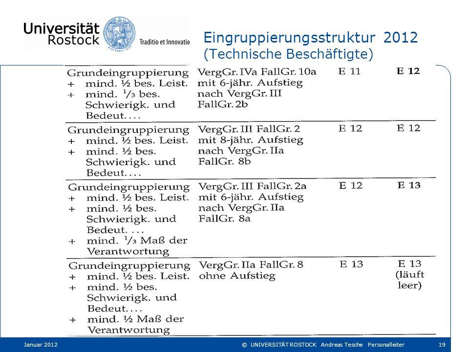 Eingruppierungsstruktur 2012 (Technische Beschäftigte) Januar 201219© UNIVERSITÄT ROSTOCK Andreas Tesche Personalleiter