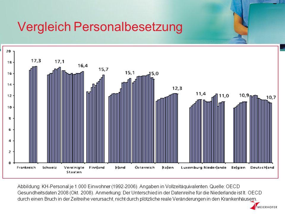 Studie 3: Einstellungssache IT- gestützte Pflegedokumentation Studie: Sabine Steffan Diplom-Pflegewirtin Berlin (2007) Quelle: Steffan, S.