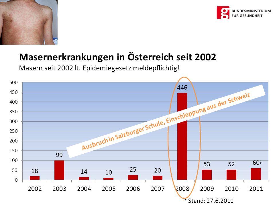 Masernerkrankungen in Österreich seit 2002 Masern seit 2002 lt. Epidemiegesetz meldepflichtig! * Stand: 27.6.2011 * Ausbruch in Salzburger Schule, Ein