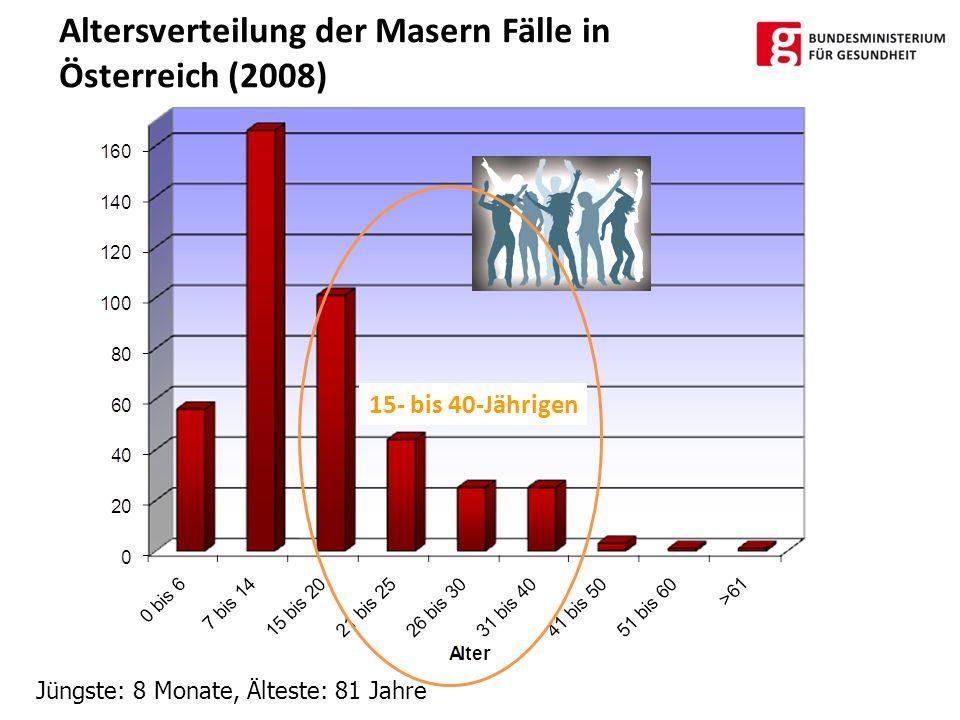 Jüngste: 8 Monate, Älteste: 81 Jahre Altersverteilung der Masern Fälle in Österreich (2008) 15- bis 40-Jährigen