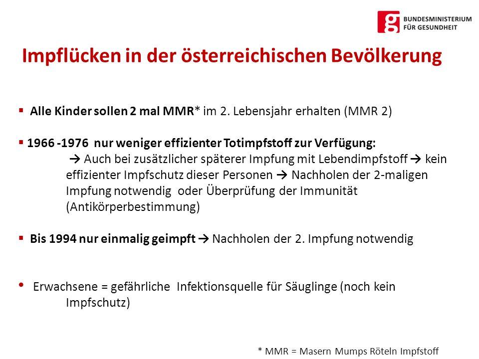 Impflücken in der österreichischen Bevölkerung Alle Kinder sollen 2 mal MMR* im 2. Lebensjahr erhalten (MMR 2) 1966 -1976 nur weniger effizienter Toti