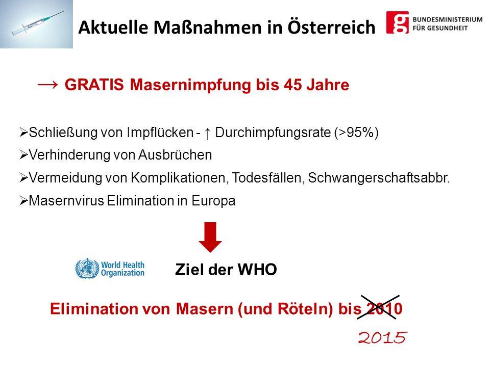 Ziel der WHO Elimination von Masern (und Röteln) bis 2010 GRATIS Masernimpfung bis 45 Jahre Schließung von Impflücken - Durchimpfungsrate (>95%) Verhi