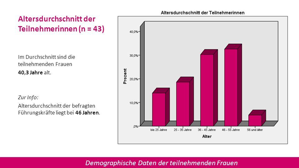 Altersdurchschnitt der Teilnehmerinnen (n = 43) Im Durchschnitt sind die teilnehmenden Frauen 40,3 Jahre alt. Zur Info: Altersdurchschnitt der befragt