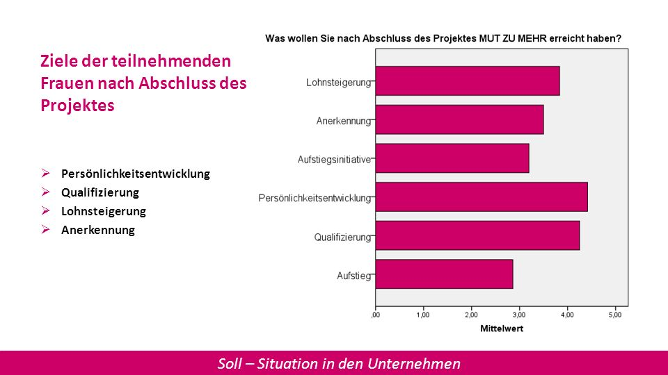 Ziele der teilnehmenden Frauen nach Abschluss des Projektes Persönlichkeitsentwicklung Qualifizierung Lohnsteigerung Anerkennung Soll – Situation in d