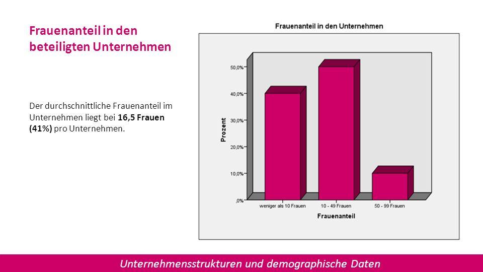 Frauenanteil in den beteiligten Unternehmen Der durchschnittliche Frauenanteil im Unternehmen liegt bei 16,5 Frauen (41%) pro Unternehmen. Unternehmen