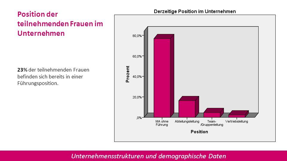 Position der teilnehmenden Frauen im Unternehmen 23% der teilnehmenden Frauen befinden sich bereits in einer Führungsposition. Unternehmensstrukturen