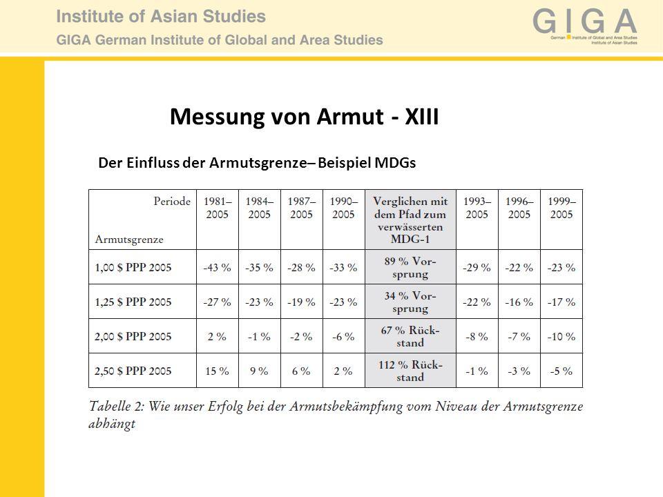 Messung von Armut - XIII Der Einfluss der Armutsgrenze– Beispiel MDGs