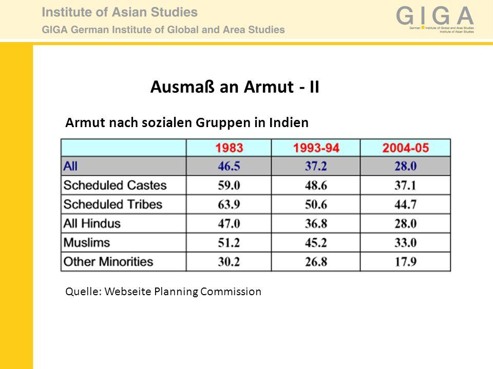 Armut nach sozialen Gruppen in Indien Ausmaß an Armut - II Quelle: Webseite Planning Commission