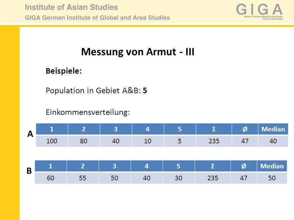 Messung von Armut - III Beispiele: Population in Gebiet A&B: 5 Einkommensverteilung: 12345ΣØMedian 10080401052354740 12345ΣØMedian 60555040302354750 A