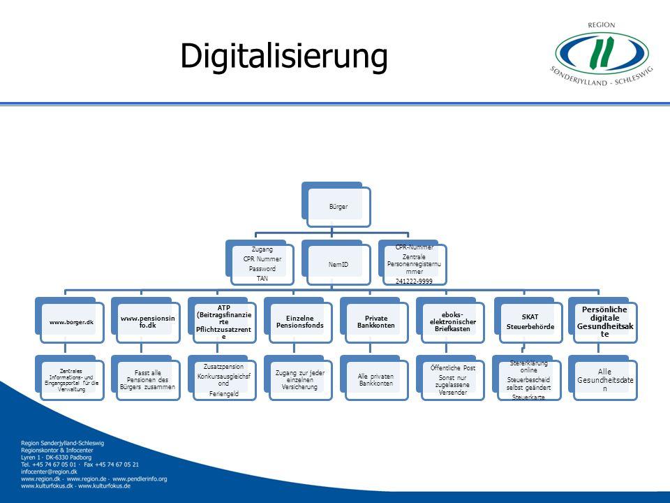 Digitalisierung Bürger Zugang CPR Nummer Password TAN NemID www.borger.dk Zentrales Informations- und Eingangsportal für die Verwaltung www.pensionsin