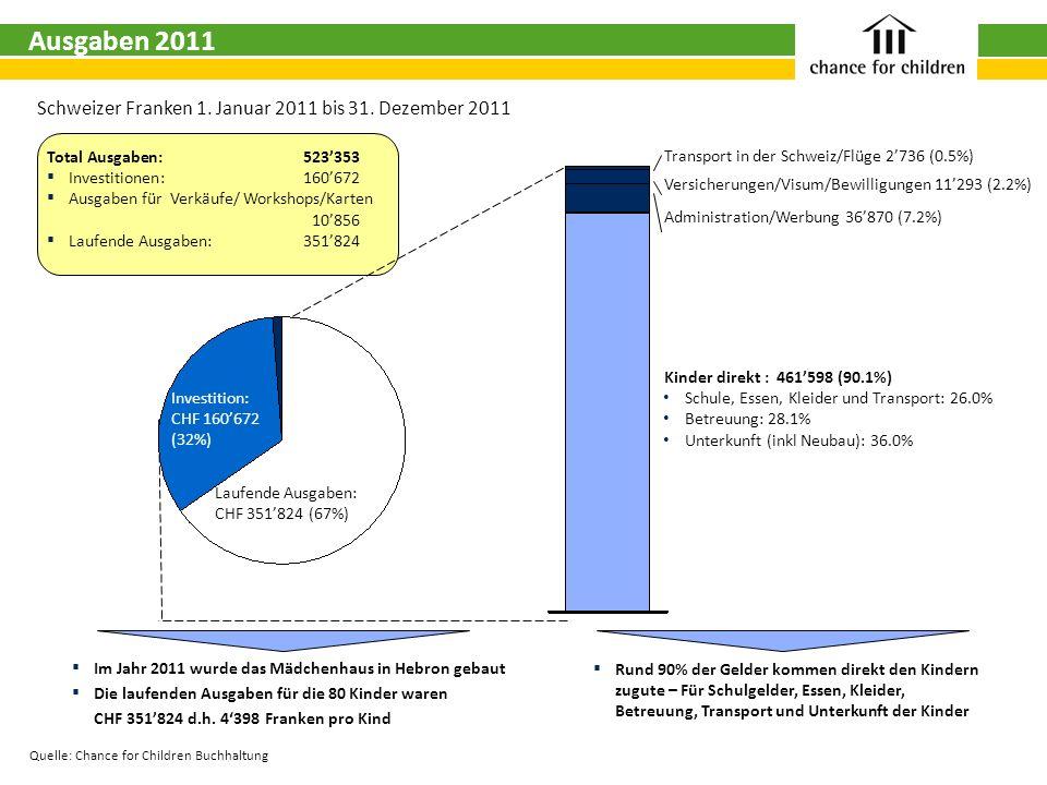 Quelle: Chance for Children Buchhaltung Total Ausgaben: 523353 Investitionen: 160672 Ausgaben für Verkäufe/ Workshops/Karten 10856 Laufende Ausgaben: