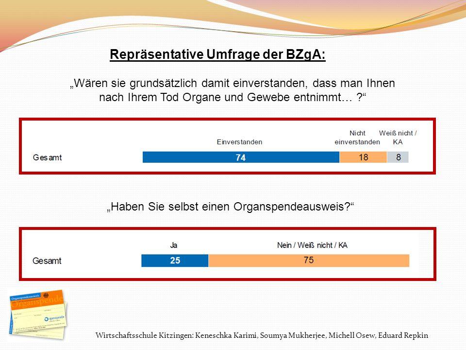 Wirtschaftsschule Kitzingen: Keneschka Karimi, Soumya Mukherjee, Michell Osew, Eduard Repkin Repräsentative Umfrage der BZgA: Wären sie grundsätzlich