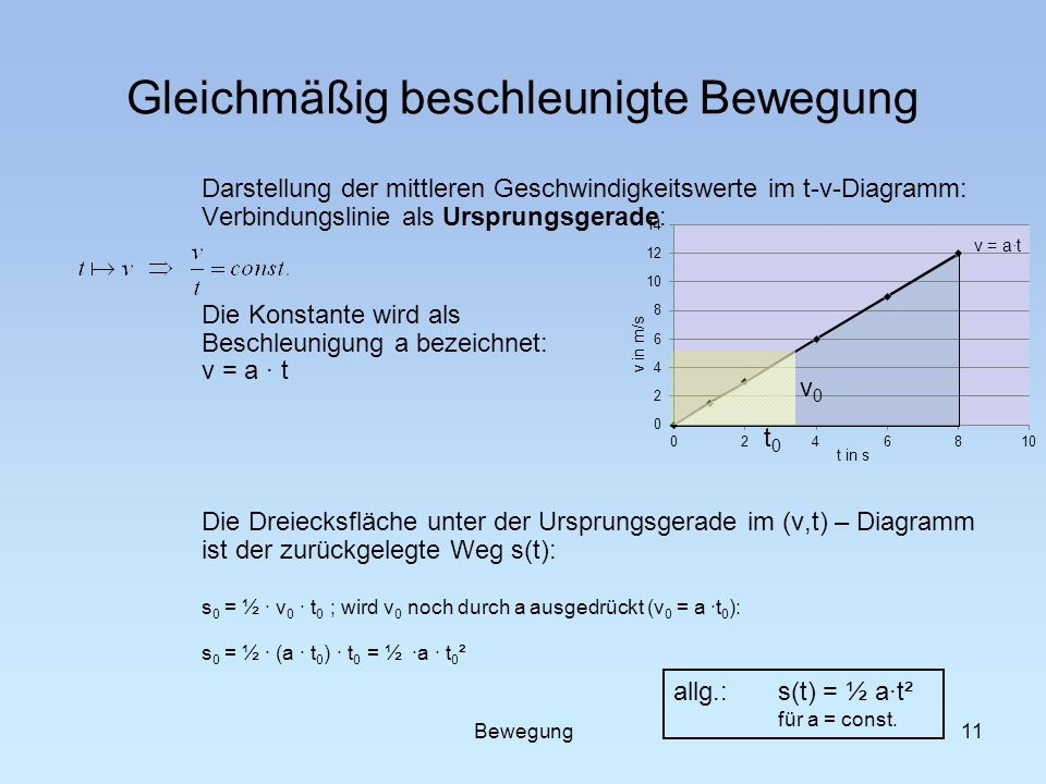11 Gleichmäßig beschleunigte Bewegung Darstellung der mittleren Geschwindigkeitswerte im t-v-Diagramm: Verbindungslinie als Ursprungsgerade: Die Konst
