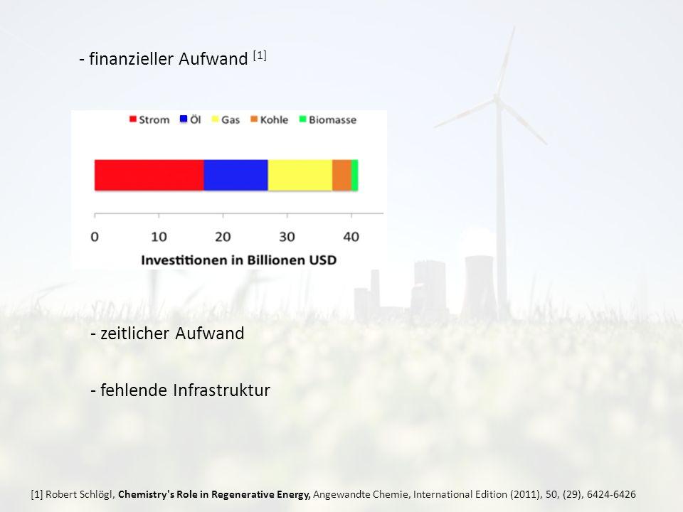 - finanzieller Aufwand [1] - zeitlicher Aufwand - fehlende Infrastruktur [1] Robert Schlögl, Chemistry s Role in Regenerative Energy, Angewandte Chemie, International Edition (2011), 50, (29), 6424-6426