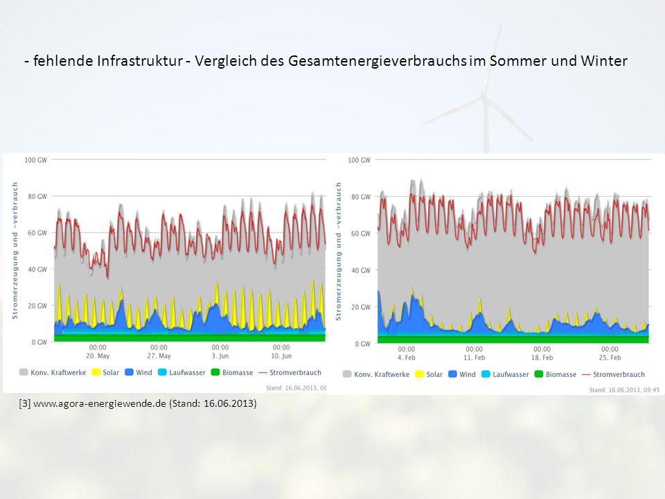 - fehlende Infrastruktur - Vergleich des Gesamtenergieverbrauchs im Sommer und Winter [3] www.agora-energiewende.de (Stand: 16.06.2013)